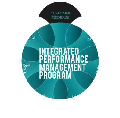Integrated Performance Management Program